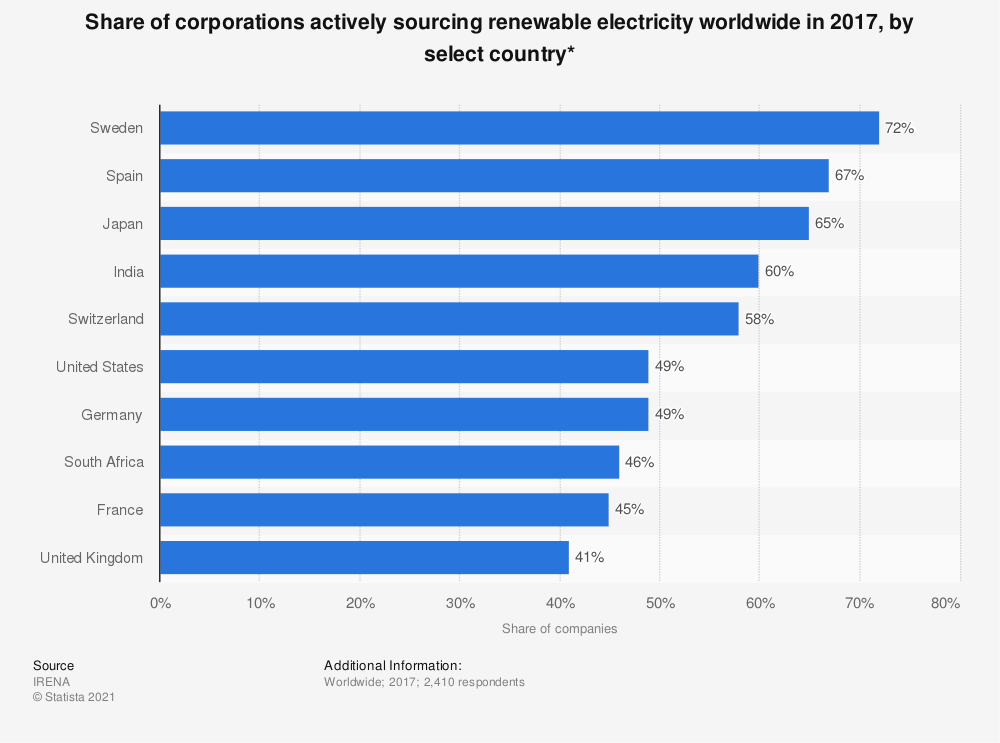 Statistic: Share of corporations actively sourcing renewable electricity worldwide in 2017, by select country* | Statista
