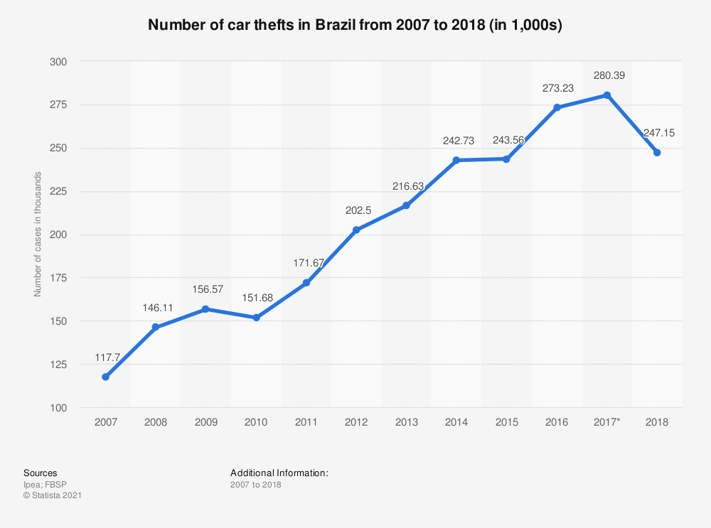 Statistic: Number of car thefts in Brazil from 2007 to 2016 (in 1,000s) | Statista