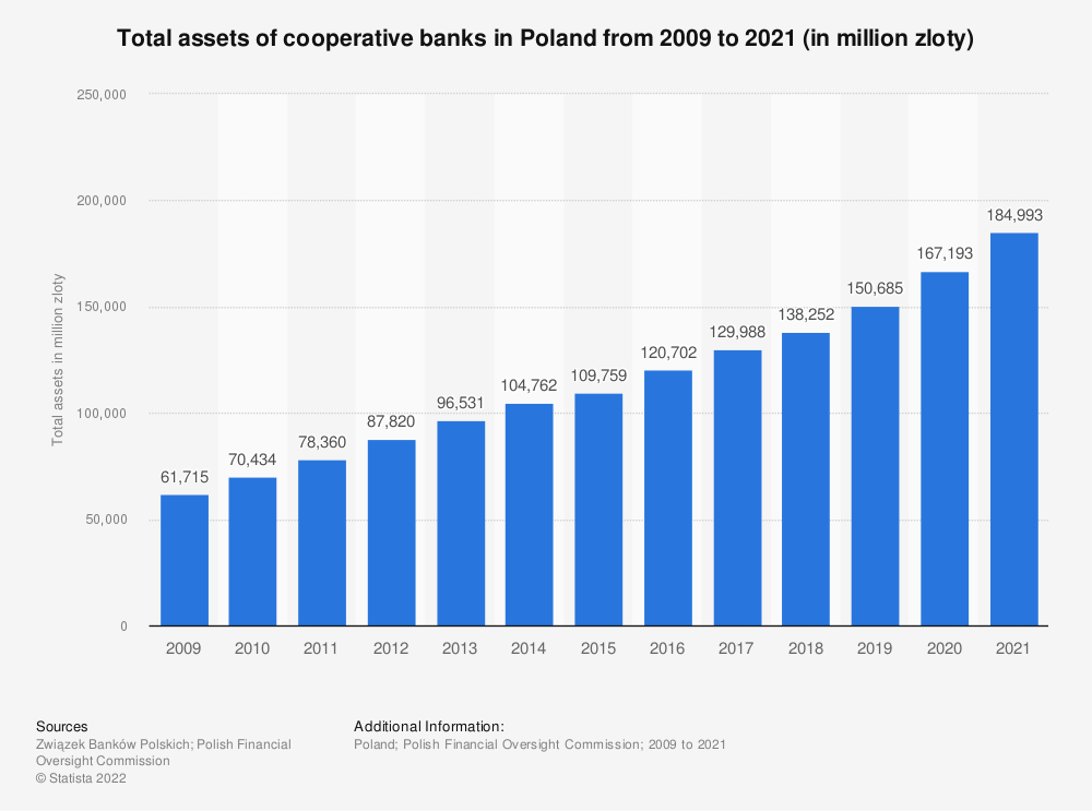 Statistic: Total assets of cooperative banks in Poland from December 2009 to December 2017* (in billion Polish zloty) | Statista