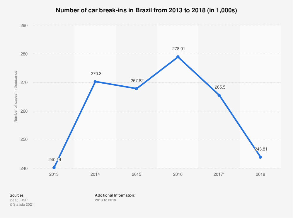Statistic: Number of car break-ins in Brazil from 2013 to 2016 (in 1,000s) | Statista