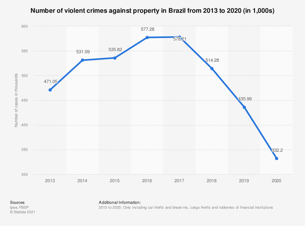Statistic: Number of violent crimes against property in Brazil from 2013 to 2018 (in 1,000s) | Statista