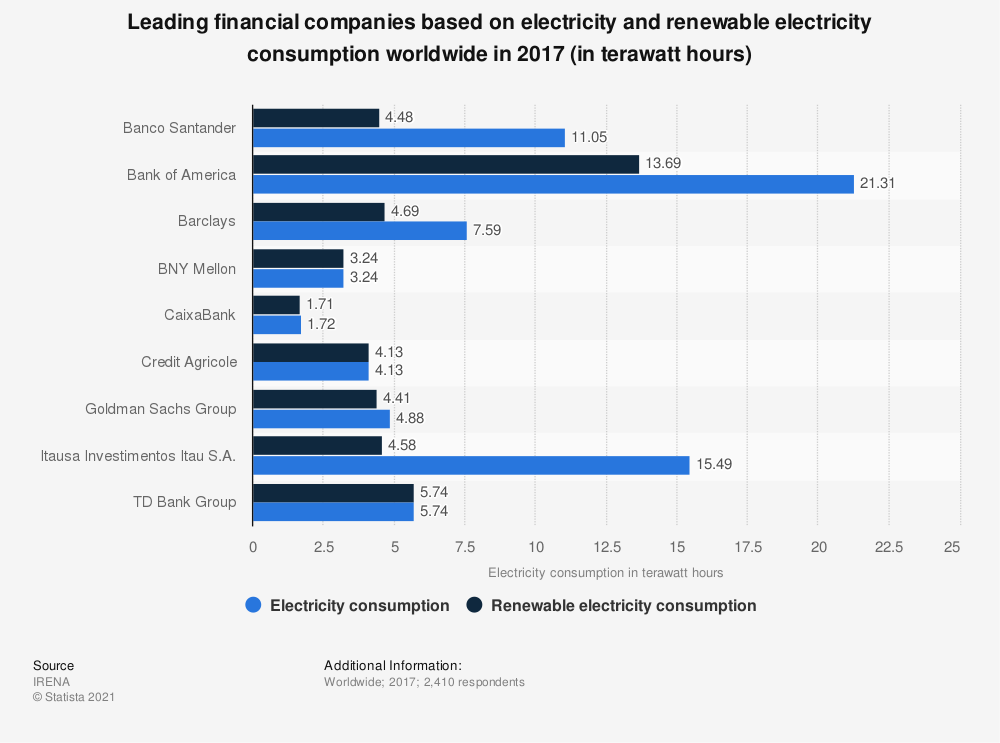 Statistic: Leading financial companies based on electricity and renewable electricity consumption worldwide in 2017 (in terawatt hours) | Statista