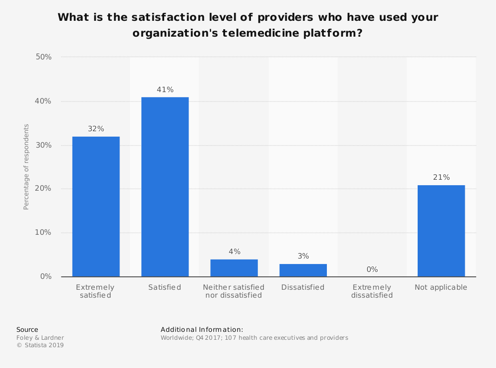 Statistic: What is the satisfaction level of providers who have used your organization's telemedicine platform? | Statista
