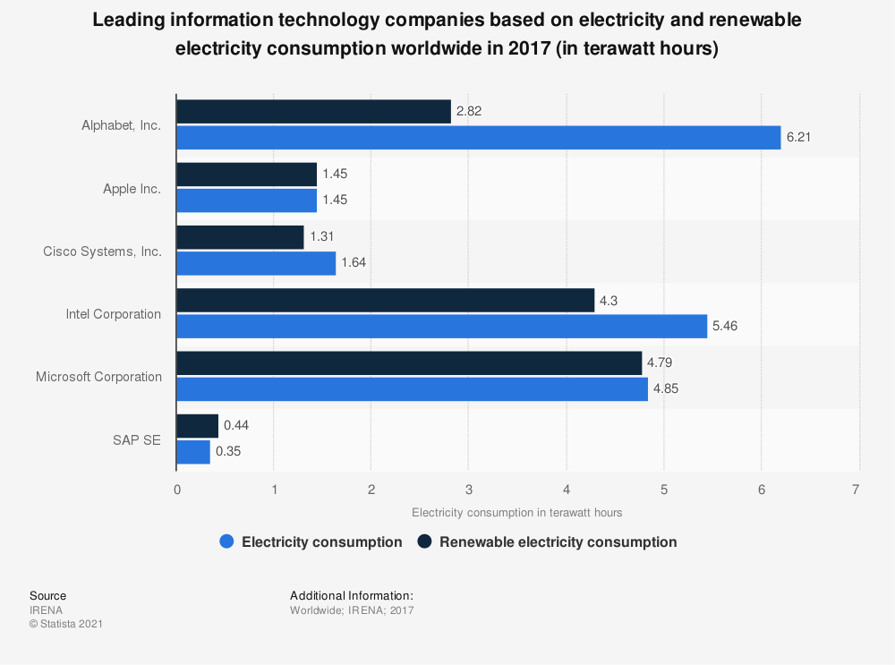 Statistic: Leading information technology companies based on electricity and renewable electricity consumption worldwide in 2017 (in terawatt hours) | Statista