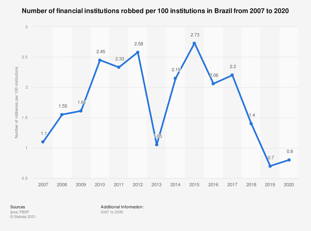 Statistic: Number of financial institutions robbed per 100 institutions in Brazil from 2007 to 2016 | Statista