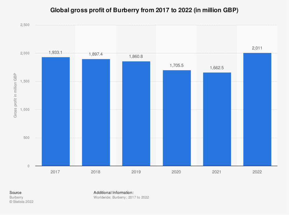 Statistic: Global gross profit of Burberry from 2017 to 2020 (in million GBP) | Statista