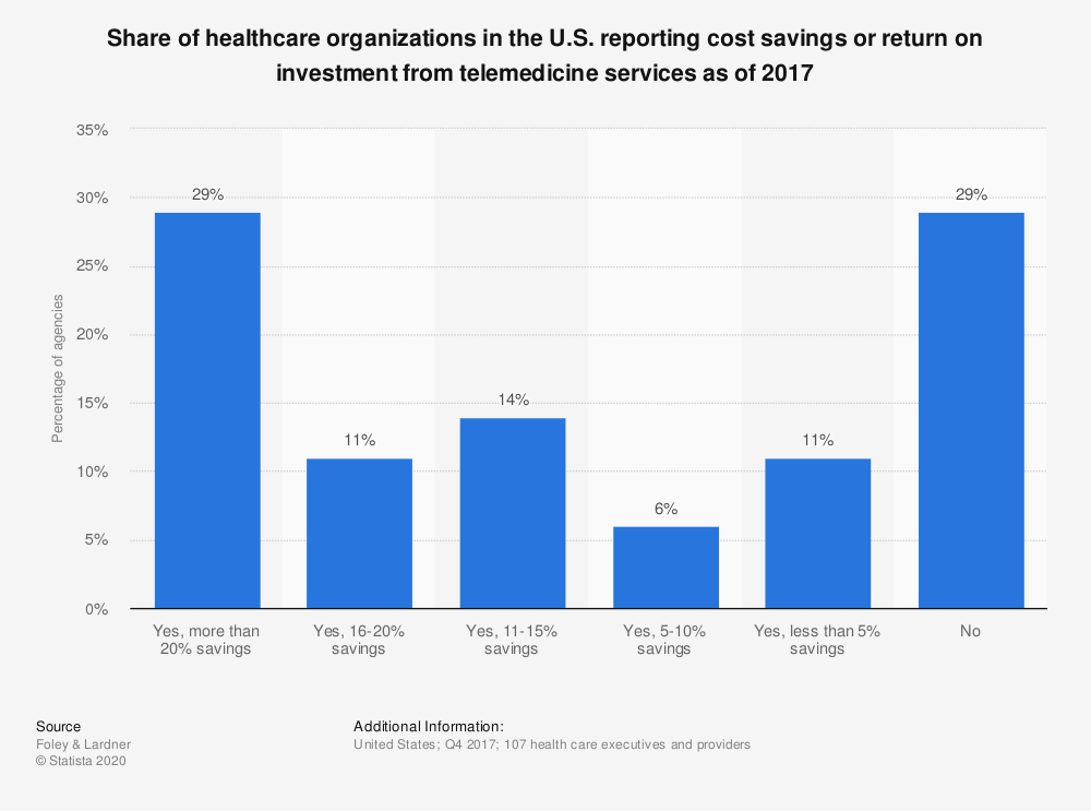 Statistic: Percentage of healthcare organizations in the U.S. reporting cost savings or return on investment from telemedicine services as of 2017 | Statista