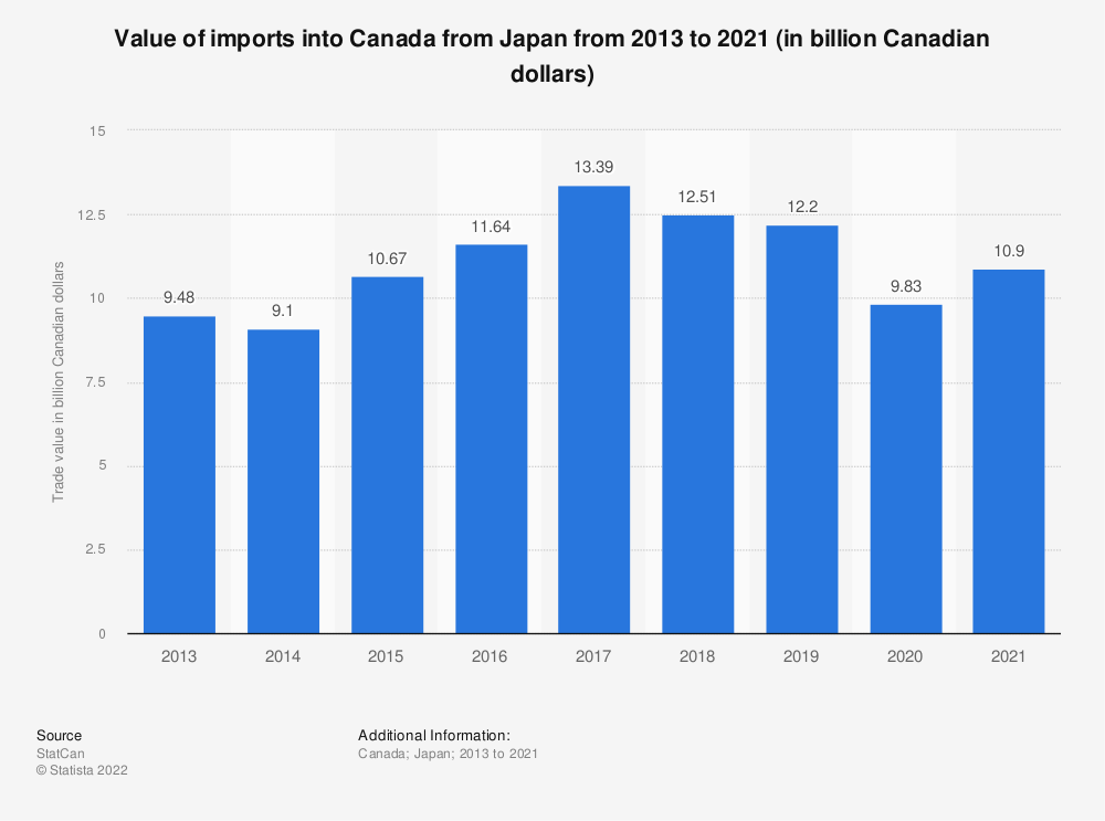 Statistic: Value of imports into Canada from Japan from 2013 to 2018 (in billion Canadian dollars) | Statista