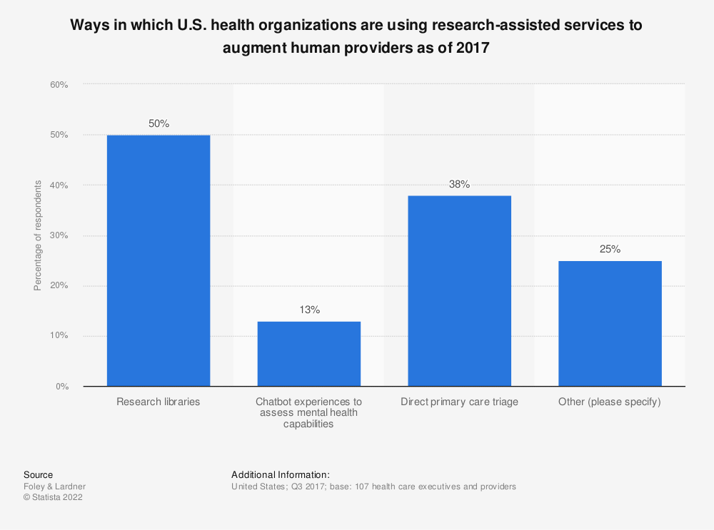 Statistic: Ways in which U.S. health organizations are using research-assisted services to augment human providers as of 2017 | Statista