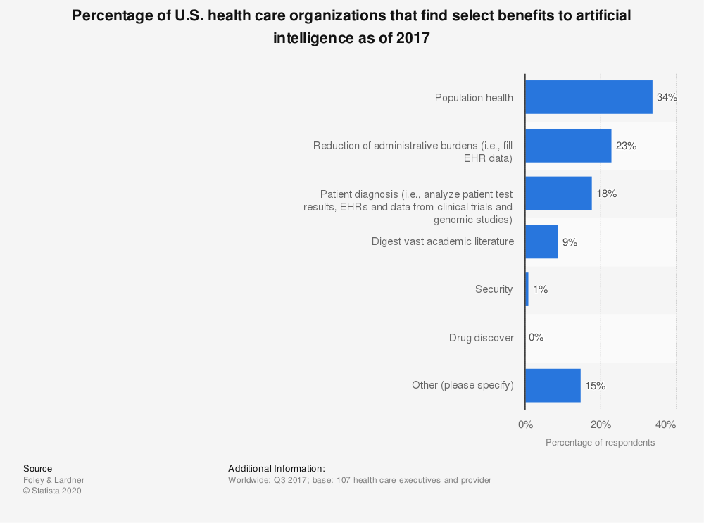 Statistic: Percentage of U.S. health care organizations that find select benefits to artificial intelligence as of 2017 | Statista