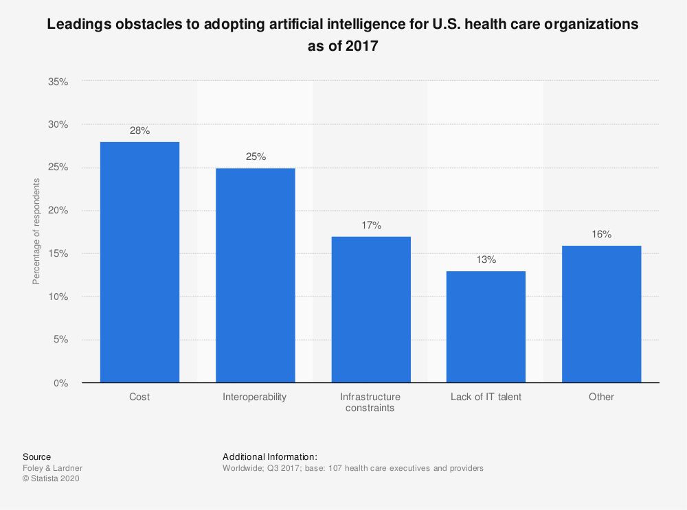 Statistic: Leadings obstacles to adopting artificial intelligence for U.S. health care organizations as of 2017 | Statista