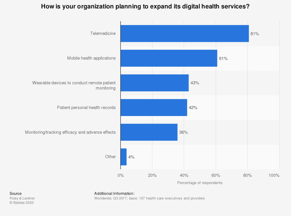 Statistic: How is your organization planning to expand its digital health services? | Statista