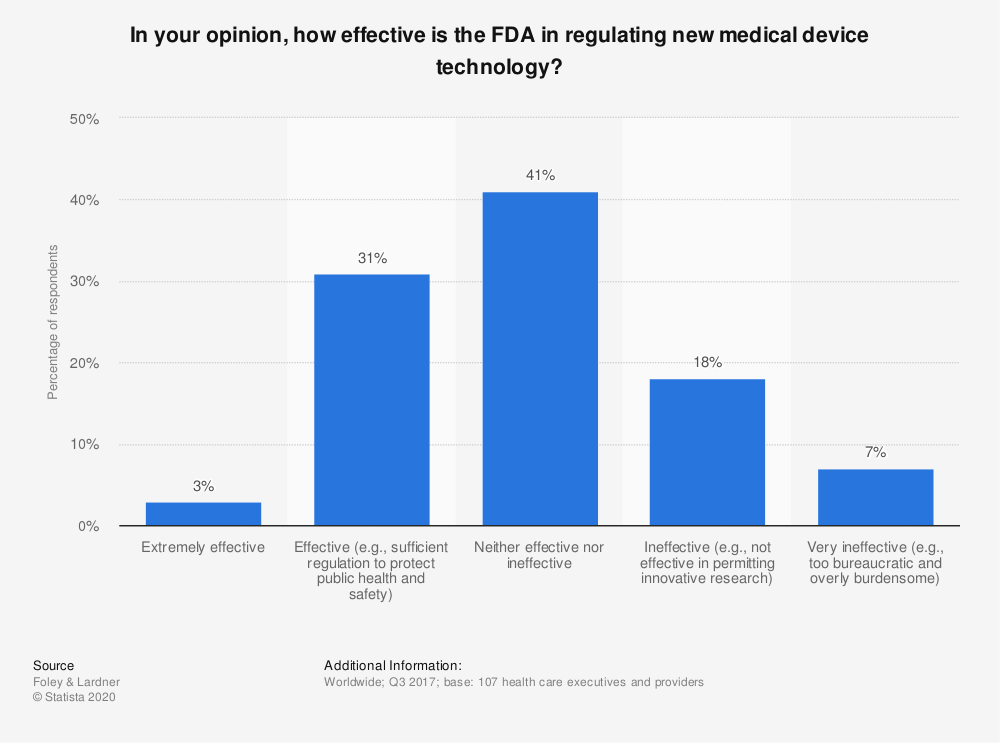 Statistic: In your opinion, how effective is the FDA in regulating new medical device technology? | Statista