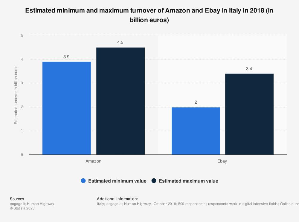 Statistic: Estimated minimum and maximum turnover of Amazon and Ebay in Italy in 2018 (in billion euros) | Statista