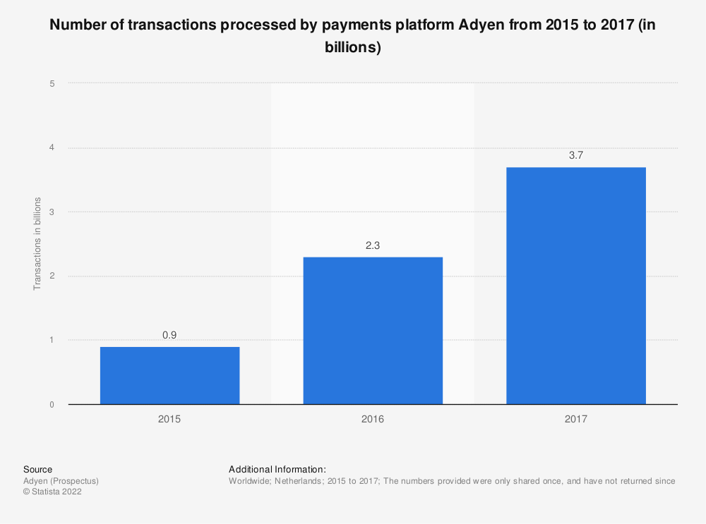 Statistic: Total number of transactions processed by payments company Adyen from 2015 to 2017 (in billions) | Statista