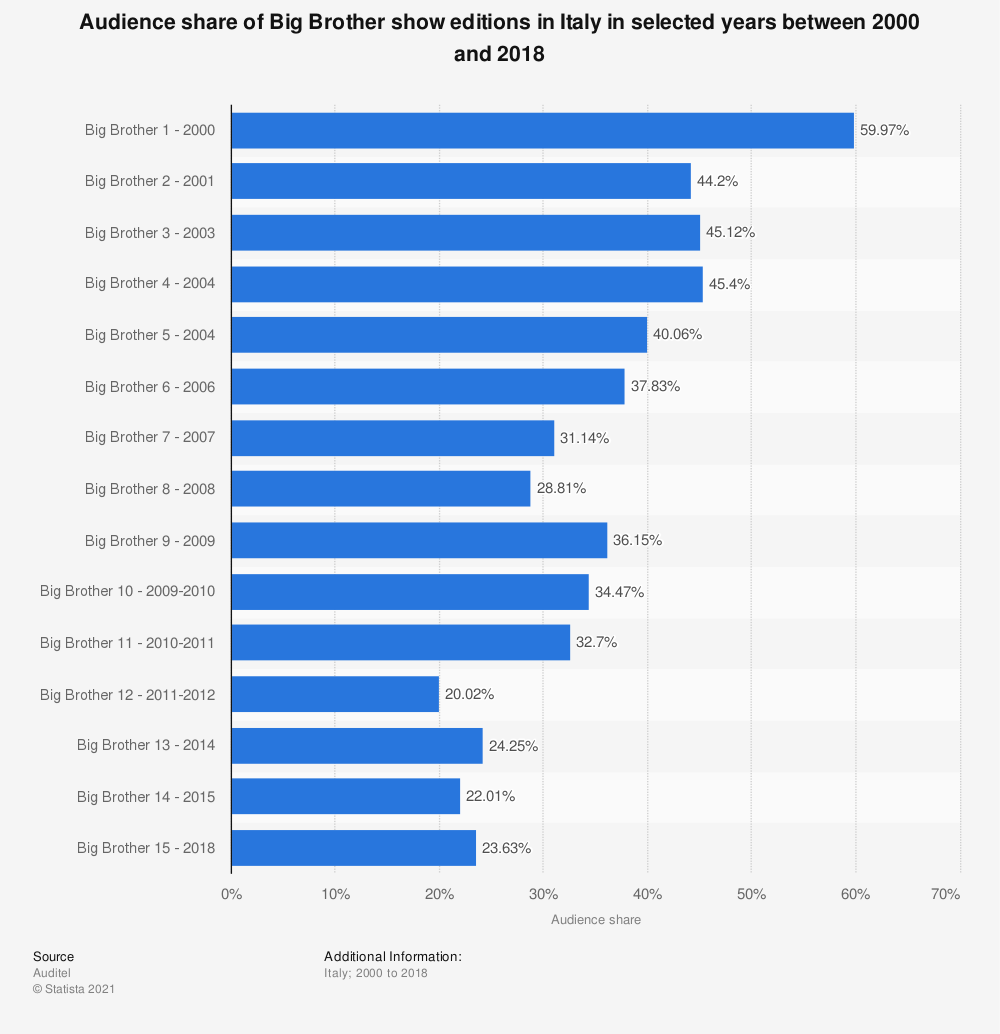 Statistic: Audience share of Big Brother show editions in Italy in selected years between 2000 and 2018  | Statista