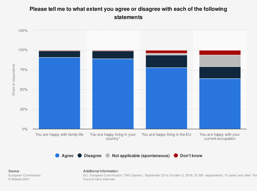 Statistic: Please tell me to what extent you agree or disagree with each of the following statements | Statista