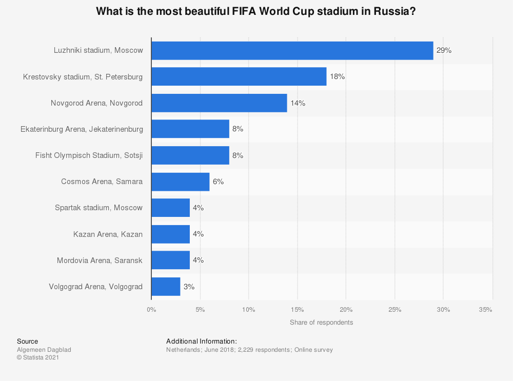Statistic: What is the most beautiful FIFA World Cup stadium in Russia? | Statista