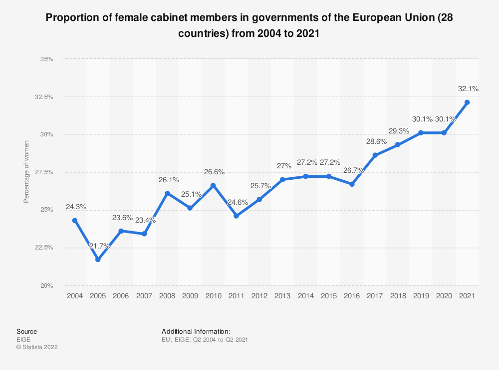 Statistic: Proportion of female cabinet members in governments of the European Union (28 countries) from 2004 to 2018* | Statista