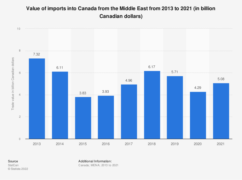 Statistic: Value of imports into Canada from the Middle East from 2013 to 2018 (in billion Canadian dollars)   Statista