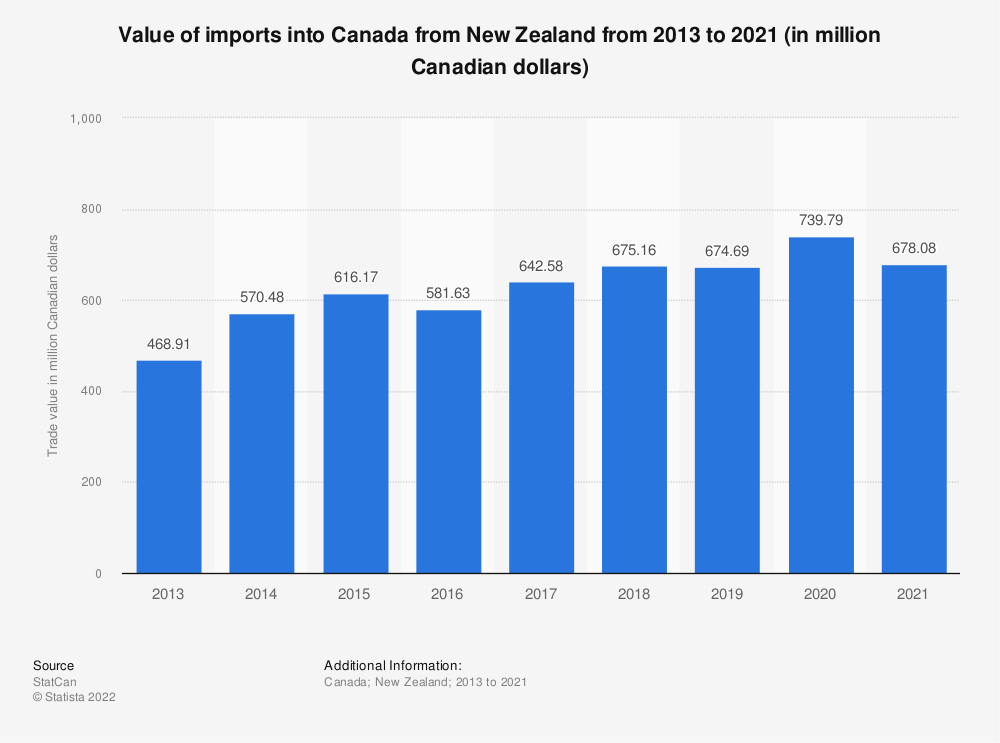 Statistic: Value of imports into Canada from New Zealand from 2013 to 2018 (in million Canadian dollars)   Statista