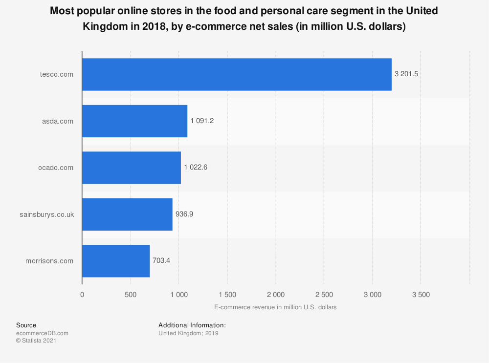 Statistic: Most popular online stores in the food and personal care segment in the United Kingdom in 2018, by e-commerce net sales (in million U.S. dollars) | Statista