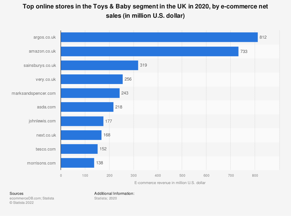 Statistic: Top online stores in the Toys & Baby segment in the UK in 2019, by e-commerce net sales (in million U.S. dollars)   Statista
