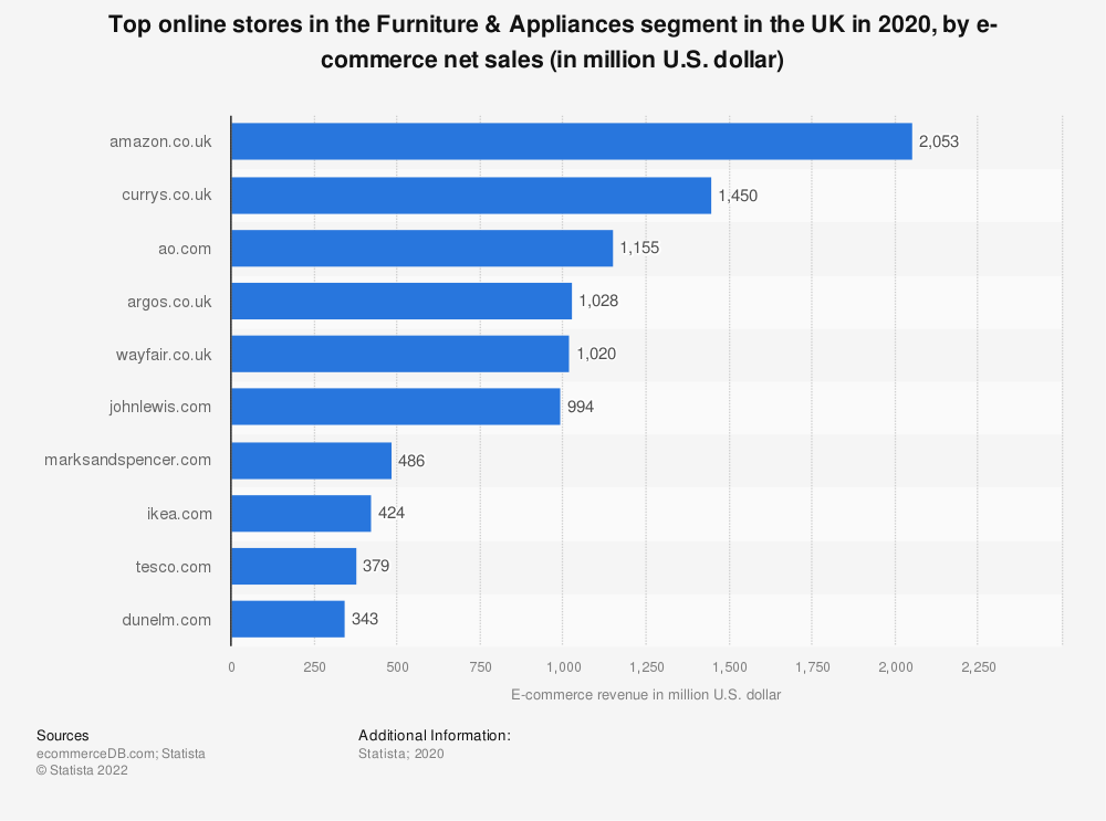 Statistic: Most popular online stores in the furniture and appliances segment in the United Kingdom in 2018, by e-commerce net sales (in million U.S. dollars) | Statista