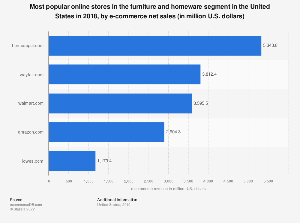 Statistic: Most popular online stores in the furniture and homeware segment in the United States in 2018, by e-commerce net sales (in million U.S. dollars) | Statista