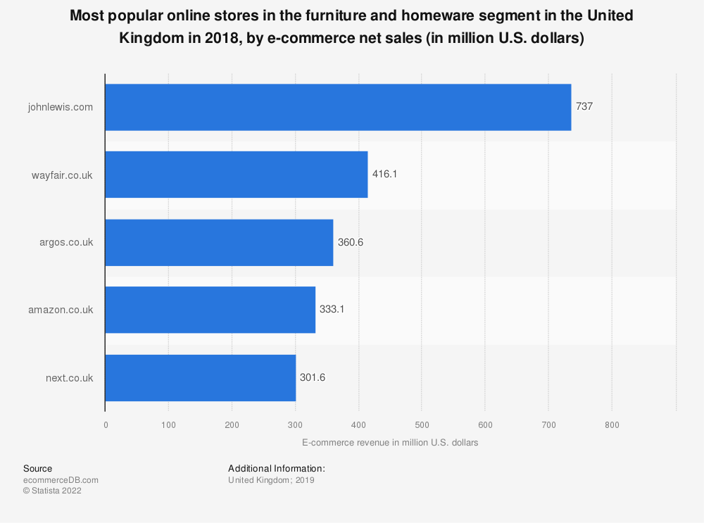 Statistic: Most popular online stores in the furniture and homeware segment in the United Kingdom in 2018, by e-commerce net sales (in million U.S. dollars) | Statista
