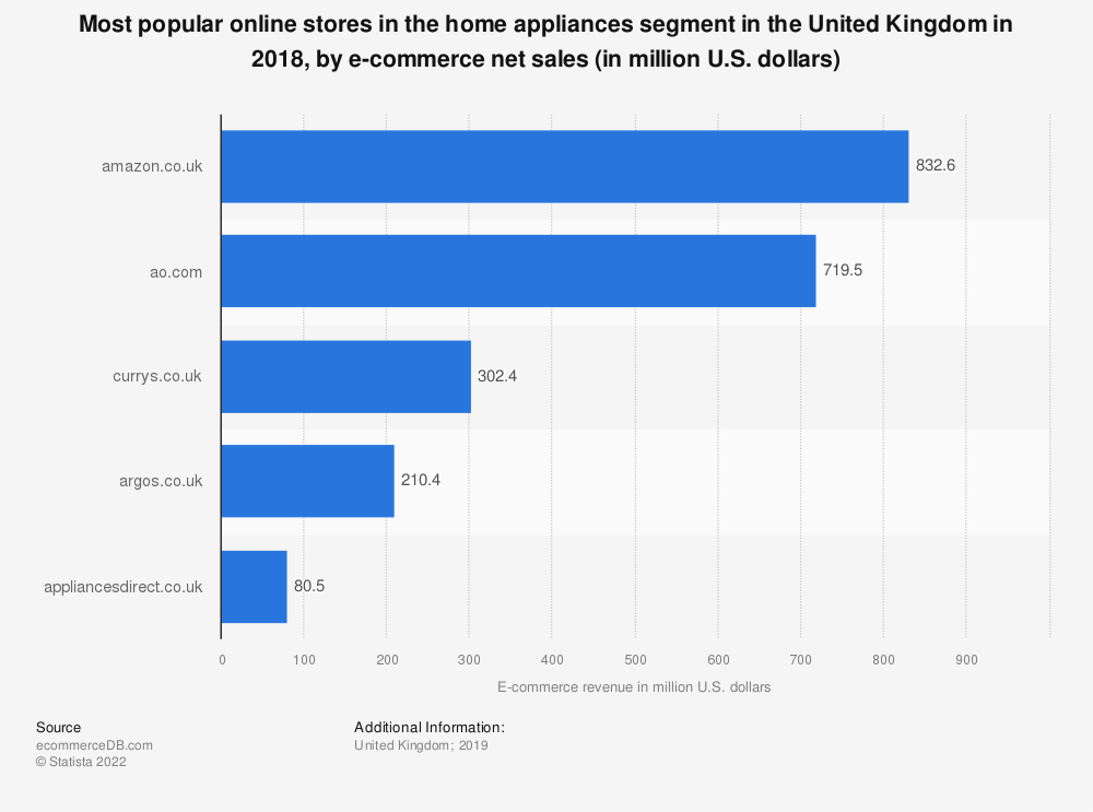 Statistic: Most popular online stores in the home appliances segment in the United Kingdom in 2018, by e-commerce net sales (in million U.S. dollars) | Statista