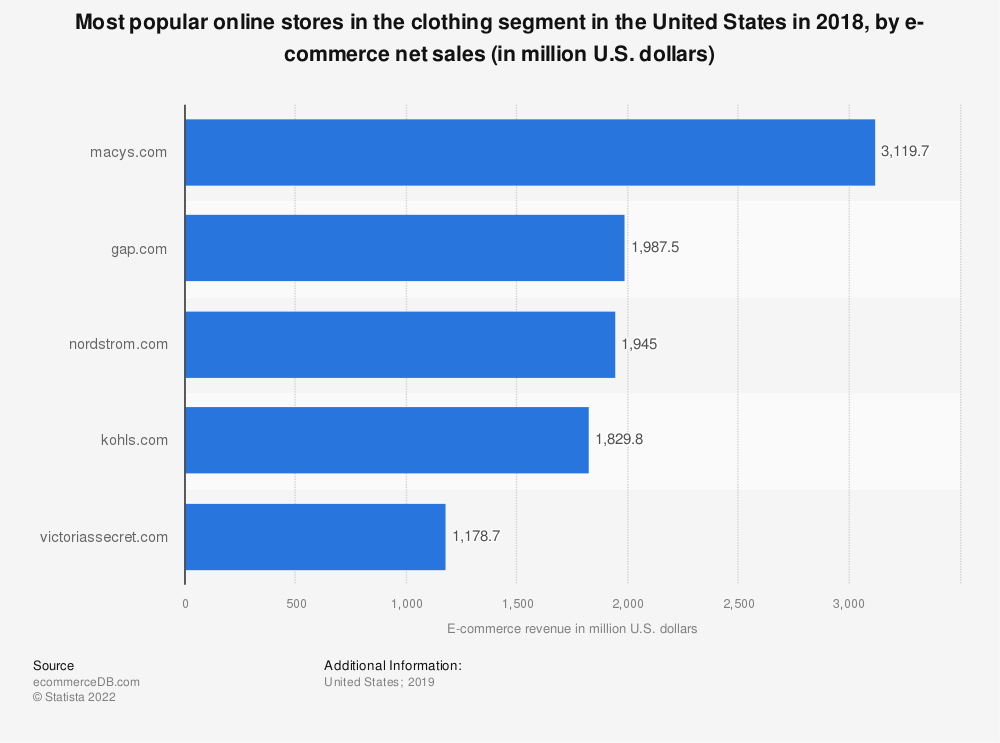 Statistic: Most popular online stores in the clothing segment in the United States in 2018, by e-commerce net sales (in million U.S. dollars) | Statista