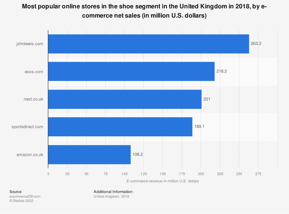 Statistic: Most popular online stores in the shoe segment in the United Kingdom in 2018, by e-commerce net sales (in million U.S. dollars) | Statista