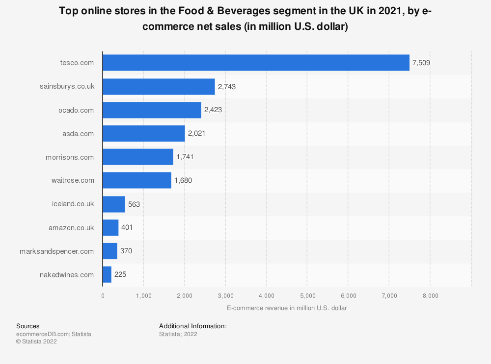 Statistic: Top online stores in the Food & Beverages segment in the UK in 2019, by e-commerce net sales (in million U.S. dollars) | Statista