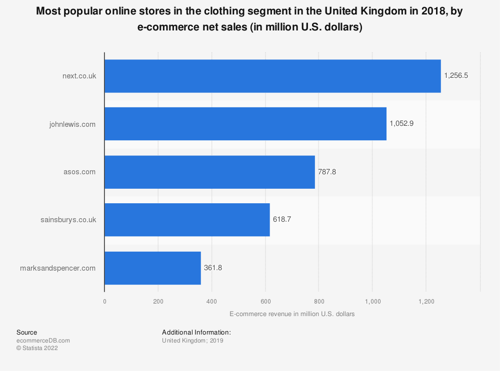 Statistic: Most popular online stores in the clothing segment in the United Kingdom in 2018, by e-commerce net sales (in million U.S. dollars) | Statista