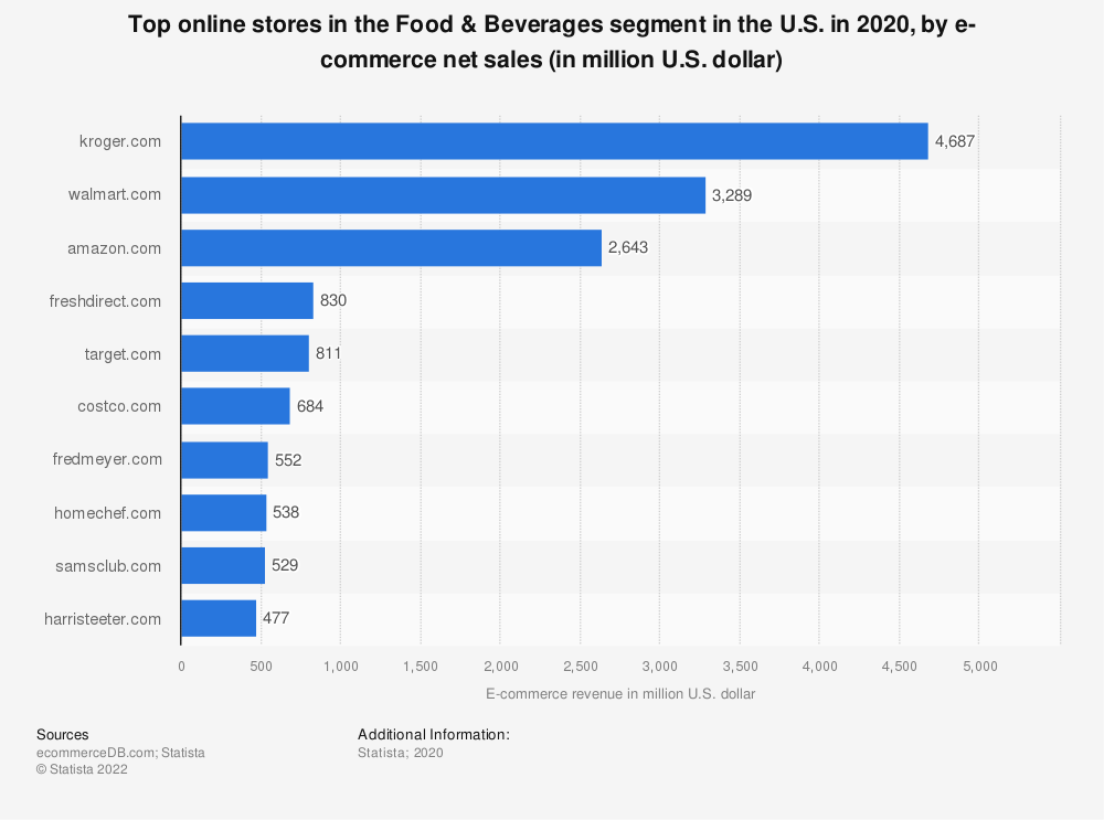 Statistic: Most popular online stores in the food and beverages segment in the United States in 2018, by e-commerce net sales (in million U.S. dollars) | Statista