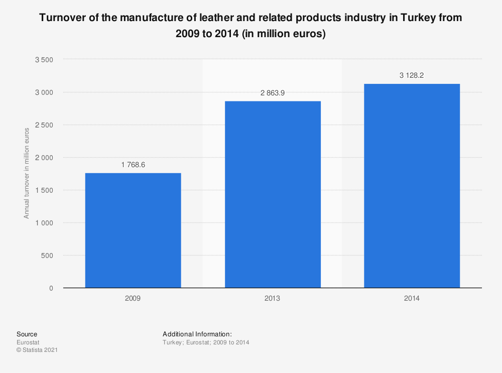 Statistic: Turnover of the manufacture of leather and related products industry in Turkey from 2009 to 2014 (in million euros) | Statista