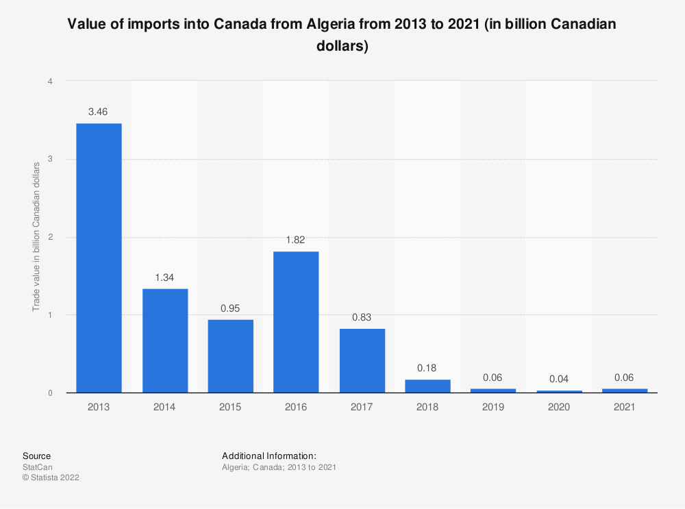 Statistic: Value of imports into Canada from Algeria from 2013 to 2018 (in billion Canadian dollars) | Statista