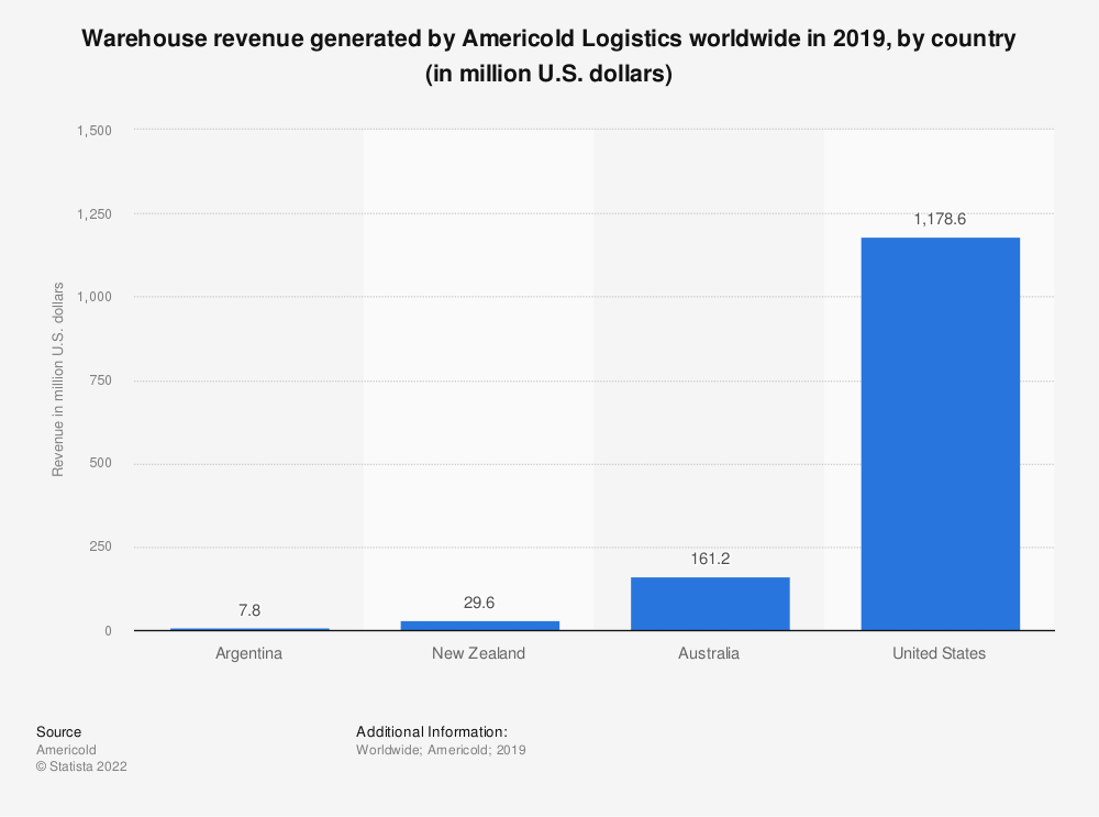 Statistic: Warehouse revenue generated by Americold Logistics worldwide in 2019, by country (in million U.S. dollars) | Statista