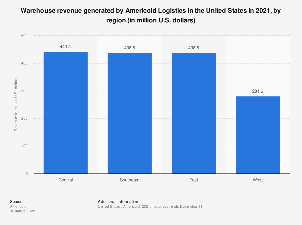Statistic: Warehouse revenue generated by Americold Logistics in the United States in 2018, by region (in million U.S. dollars) | Statista