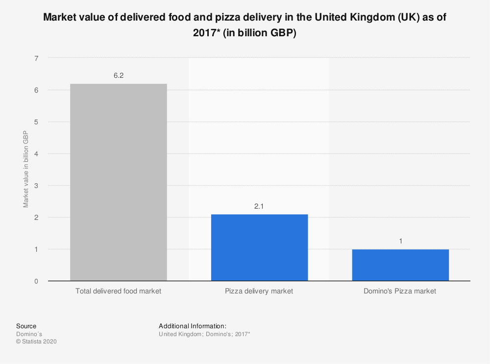 Statistic: Market value of delivered food and pizza delivery in the United Kingdom (UK) as of 2017* (in billion GBP) | Statista