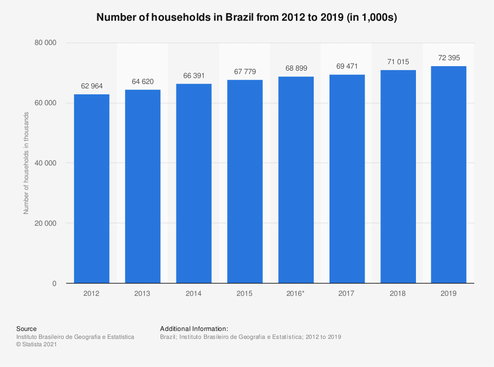 Statistic: Number of households in Brazil from 2012 to 2017 (in 1,000s) | Statista