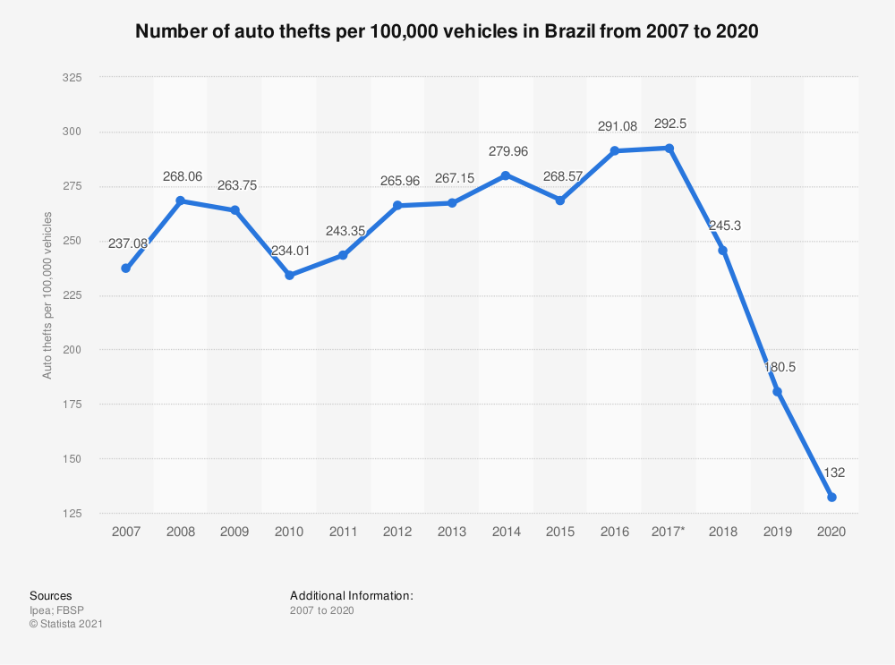 Statistic: Number of auto thefts per 100,000 vehicles in Brazil from 2007 to 2016 | Statista