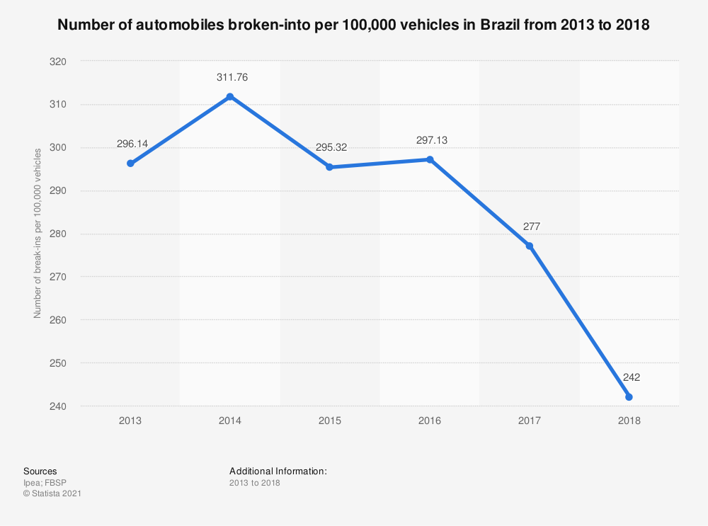 Statistic: Number of automobiles broken-into per 100,000 vehicles in Brazil from 2013 to 2018 | Statista