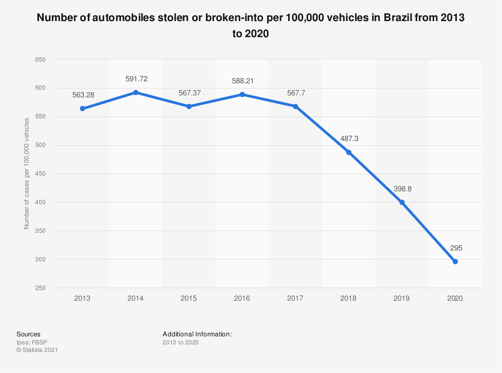 Statistic: Number of automobiles stolen or broken-into per 100,000 vehicles in Brazil from 2013 to 2018 | Statista