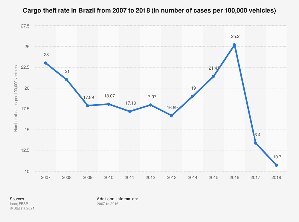 Statistic: Cargo theft rate in Brazil from 2007 to 2018 (in number of cases per 100,000 vehicles) | Statista