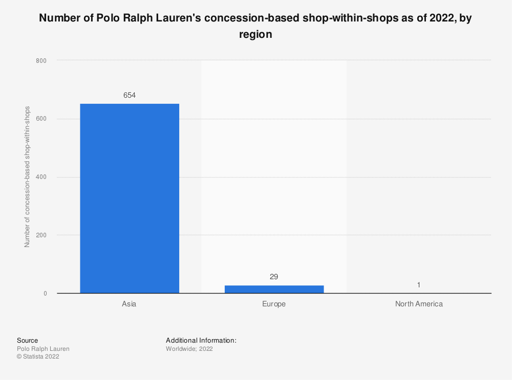 Statistic: Number of Polo Ralph Lauren's concession-based shop-within-shops as of 2021, by region* | Statista