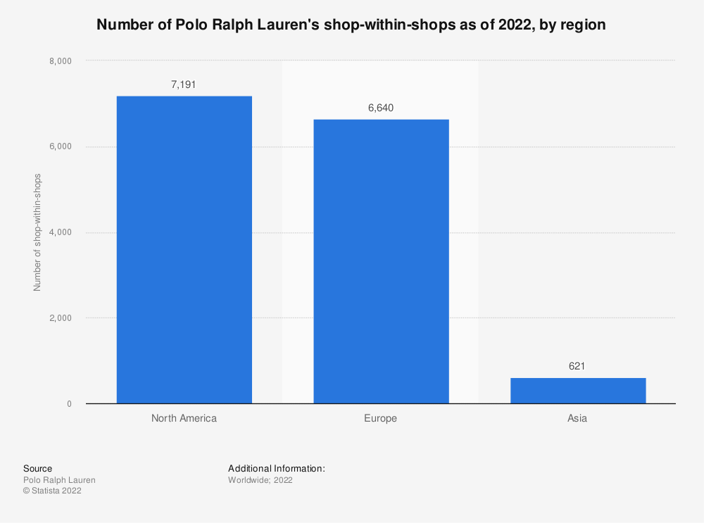 Statistic: Number of Polo Ralph Lauren's shop-within-shops as of 2021, by region*   Statista