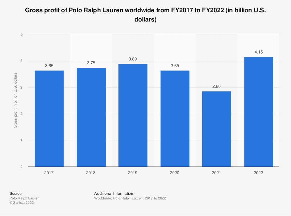 Statistic: Gross profit of Polo Ralph Lauren worldwide from FY2017 to FY2020 (in billion U.S. dollars)* | Statista