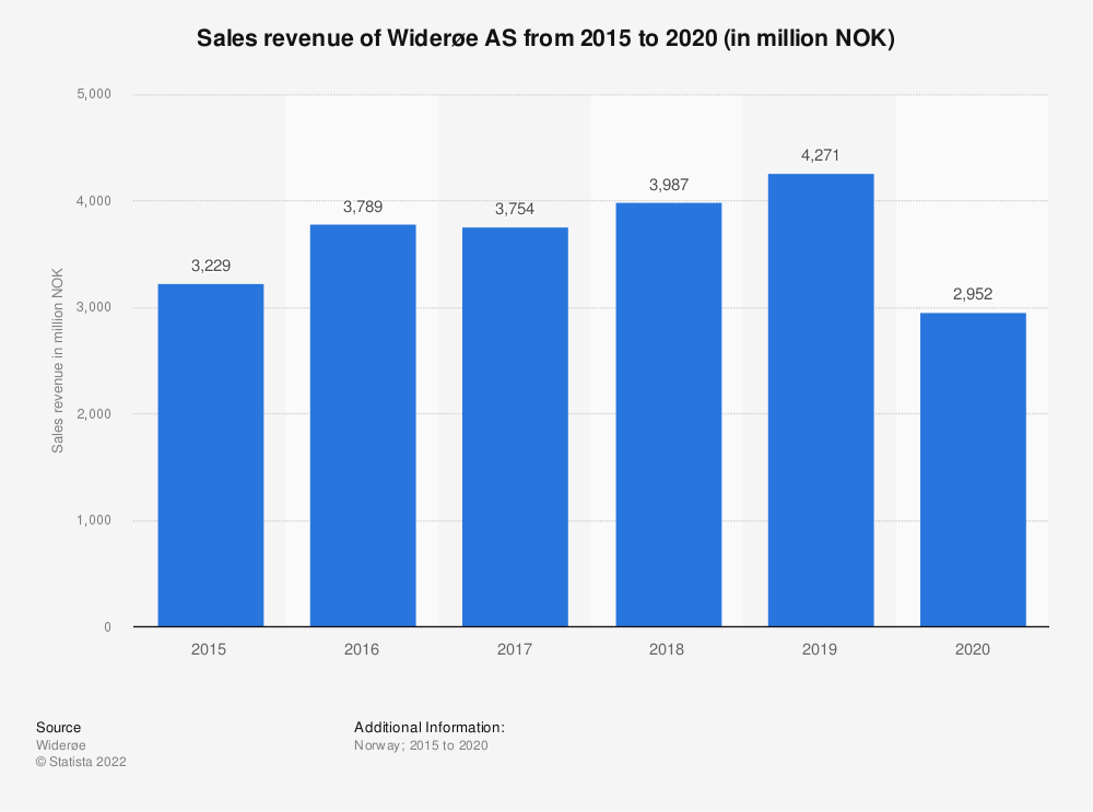Statistic: Sales revenue of Widerøe AS from 2015 to 2020 (in million NOK)   Statista
